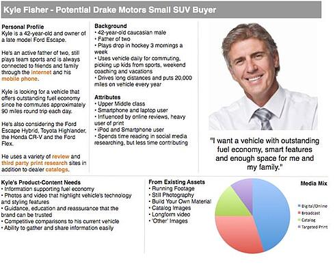 Model of a buyer persona