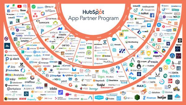 MarTech-hubspot-marketing-technology