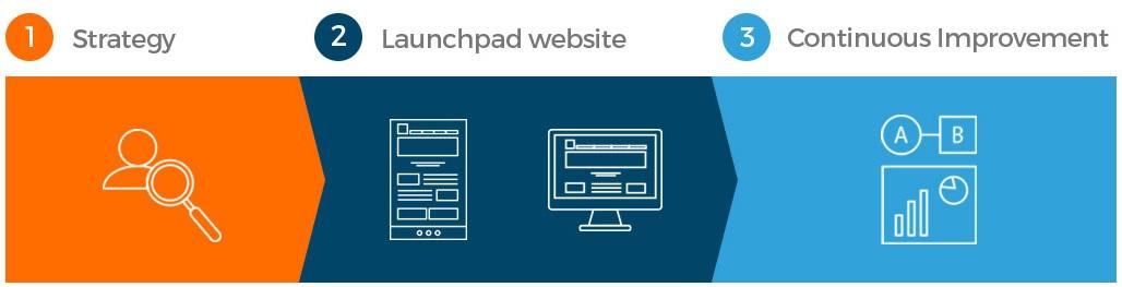 Inbound websites